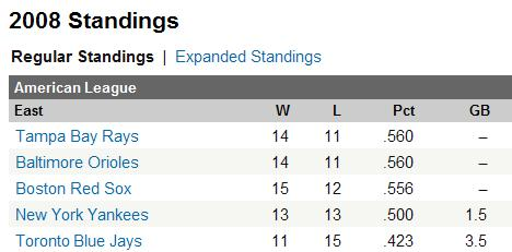 Tampa Bay Rays in First Place in the American League East on April 28, 2008.JPG