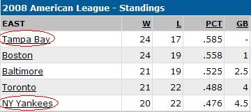 Tampa Bay Rays standings on May 16.JPG